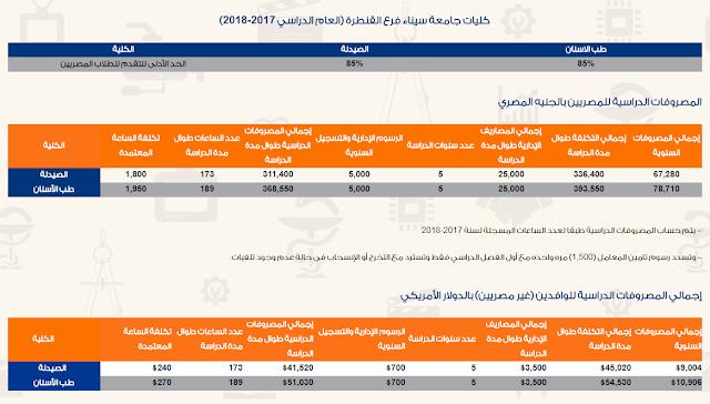 مصاريف وتنسيق كليات جامعة سيناء 2018 فرع القنطرة (الاوراق المطلوبة وطريقة التقديم)