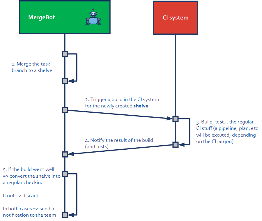 mergebot and CI sequence diagram