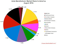 USA market share auto brand August 2016