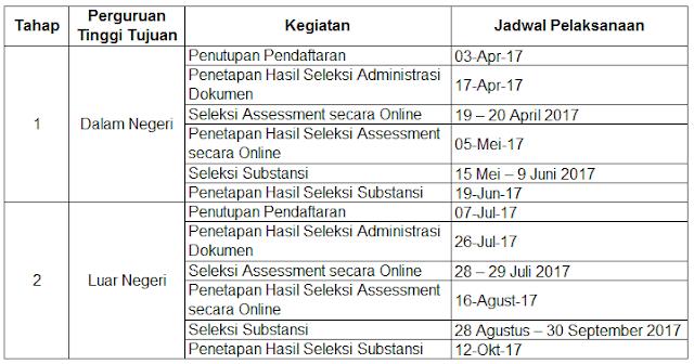 Beasiswa Pendidikan Indonesia (BPI) Program Magister dan Doktoral - LPDP 2017