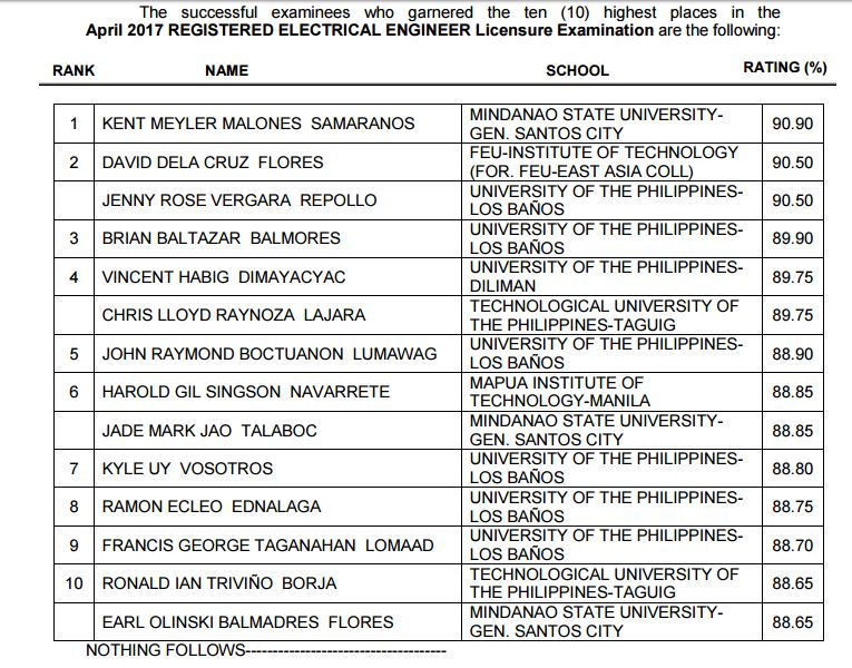 MSU-Gen. Santos grad tops April 2017 Electrical Engineer REE board exam