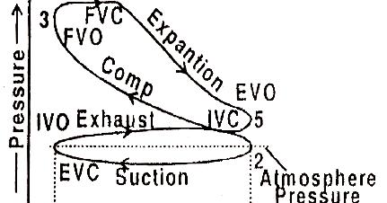 Mechanical Technology: Indicator diagram or P.V diagram