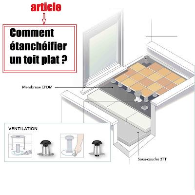 Comment étanchéifier un toit plat ?