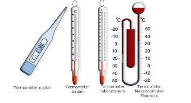 Materi Unsur-Unsur Cuaca dan Iklim Alat Ukur Atmosfer
