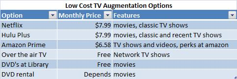 Table of video services and cost