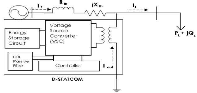 Asoka Technologies   Enhancement Of Power Quality In Distribution System Using D