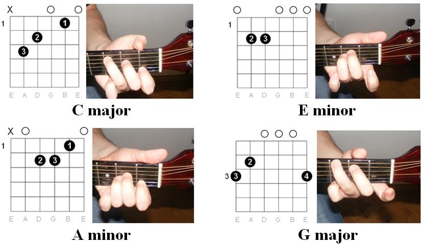 Guitar guitar chords with hands : Guitar : guitar chords with hands Guitar Chords With or Guitar ...