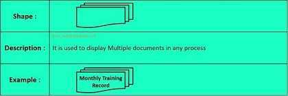 Multiple documents Symbol in Flow Chart
