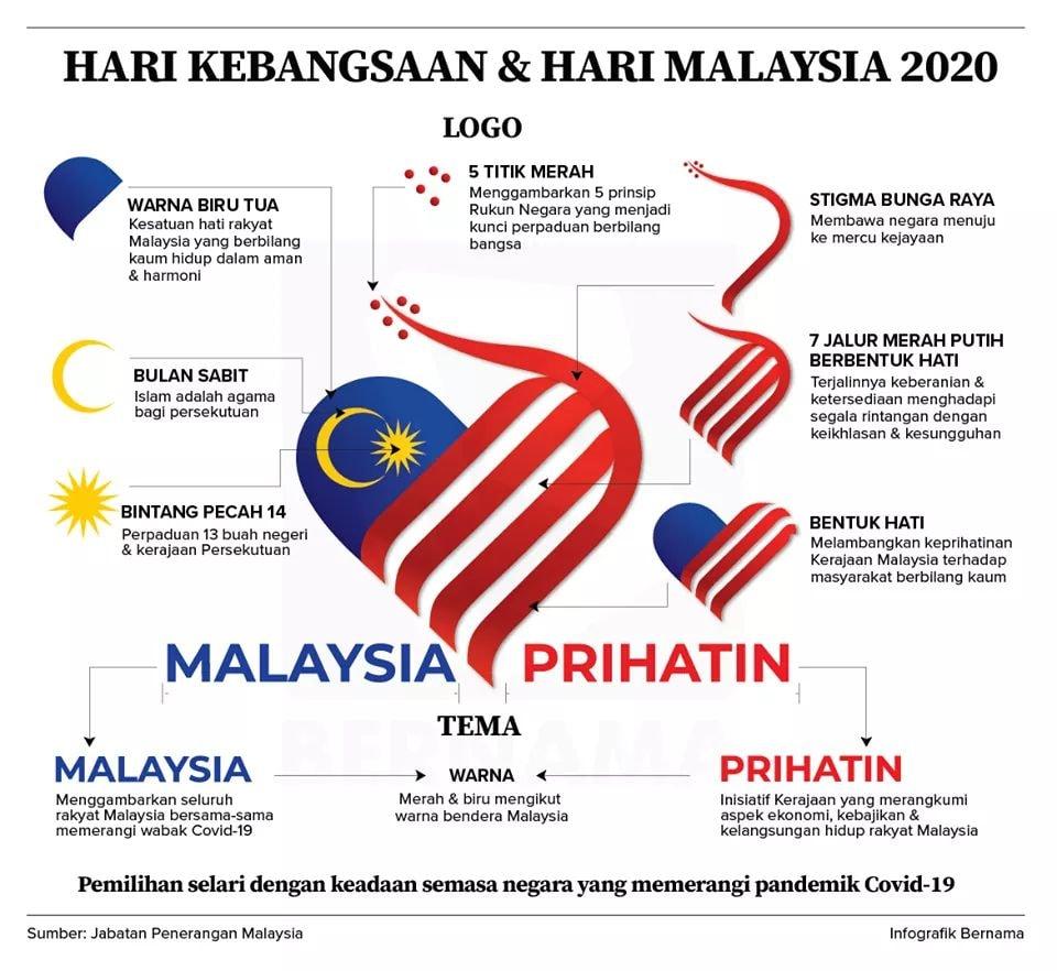 Penerangan Logo Hari Kebangsaan Hari Malaysia 2020