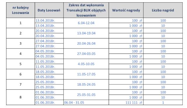 Kalendarz losowań nagród w Blikomanii