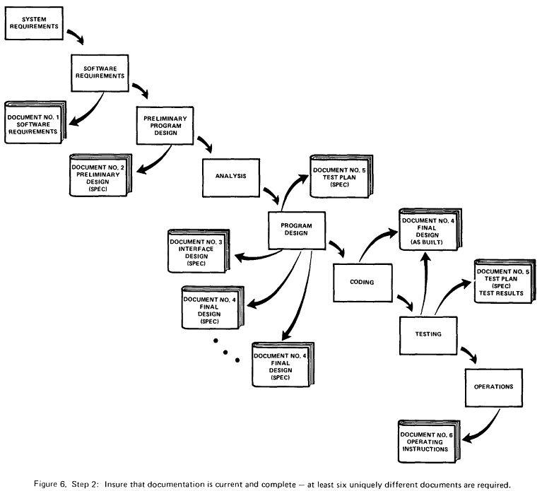 Neal's Learning Journal: [Study] Royce, W.W. Managing