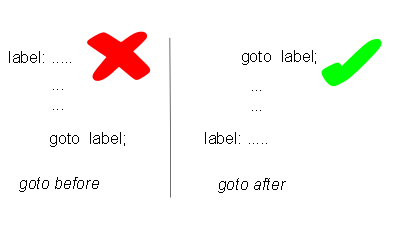 goto statement - label placed before and after
