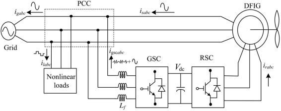 ASOKA TECHNOLOGIES : Doubly Fed Induction Generator for