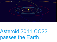 http://sciencythoughts.blogspot.co.uk/2017/08/asteroid-2011-cc22-passes-earth.html