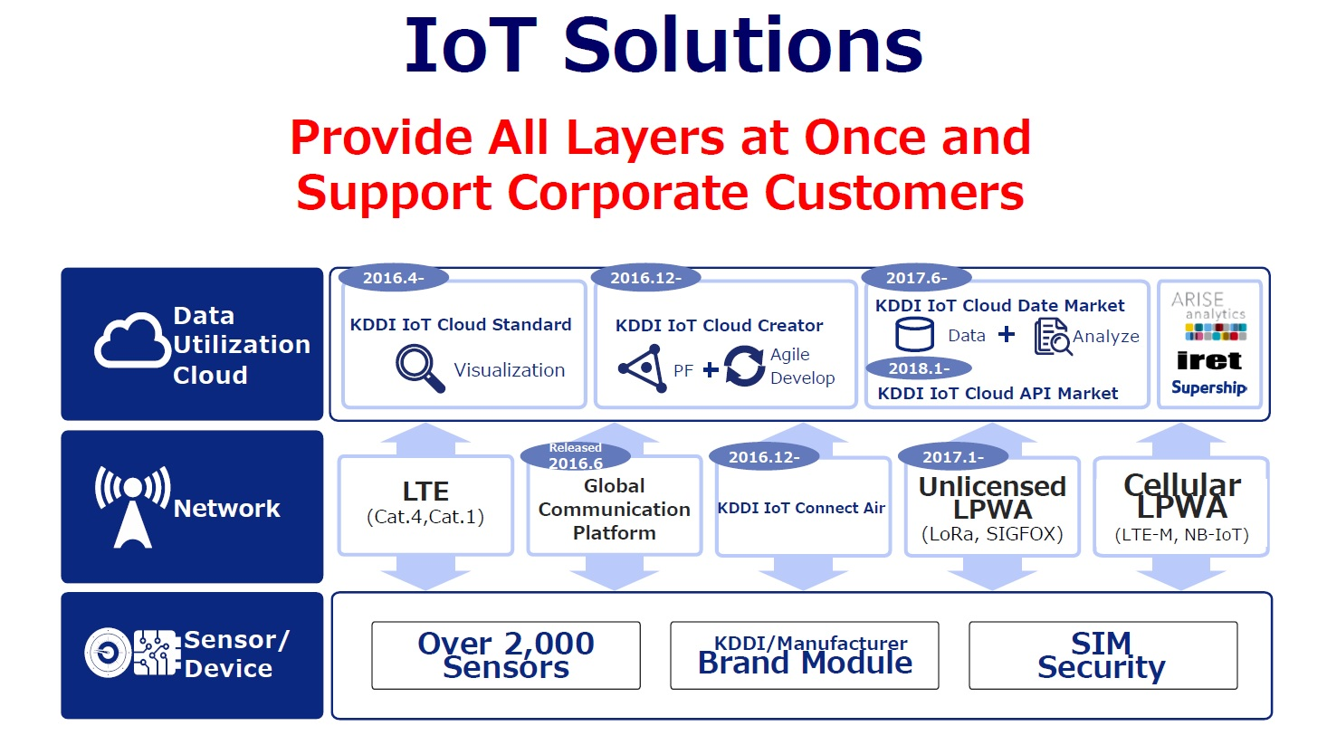 Operator Watch Blog: KDDI's M2M / IoT History, Solutions, Cloud Data