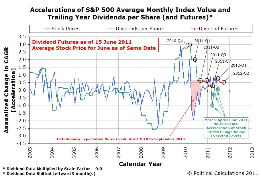 Accelerations of S&P 500 Average Monthly Index Value and Trailing Year Dividends per Share (and Futures) as of 15 June 2011