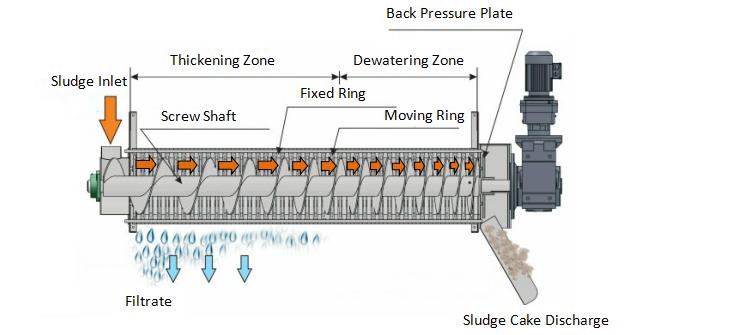 Bản vẽ cấu tạo của máy ép bùn trục vít đa dĩa do Cty Vĩnh Phát cung cấp