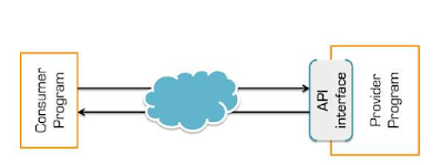 Skema Konektivitas API Antar Software