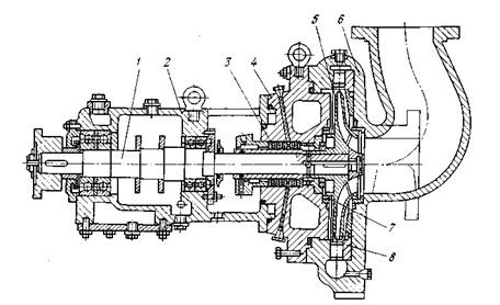 Одноступенчатый насос типа К с направляющим аппаратом