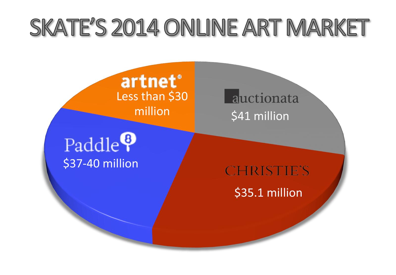 Skate's 2014 Online Art Market Estimate