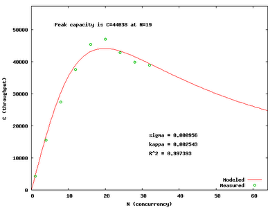 PostgreSQL Scalability Analysis Deconstructed