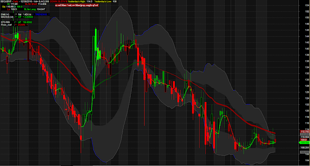 Bollinger Band Cloud Style