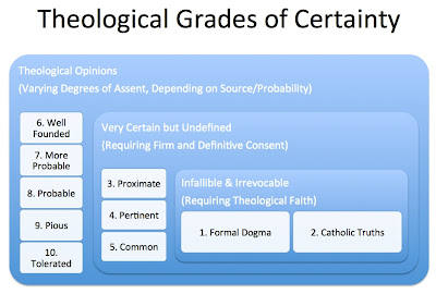 Theological Grades of Certainty