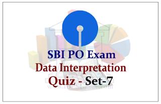 SBI PO Exam Data Interpretation Questions (With Solutions)