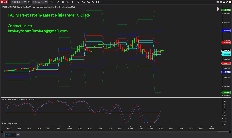 TAS Market Profile Crack for NinjaTrader 8 | eSignal RealTime Crack