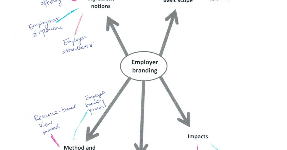 review of literature of employer branding The review of literature defines personal branding and focuses on how one is used and maintained in order to develop and continue within a career defining a personal brand.