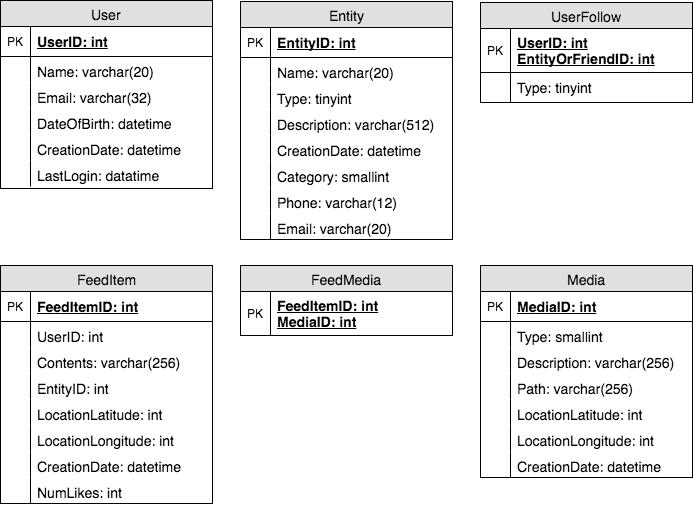 The System Design Primer - Part 4 | coder9s group