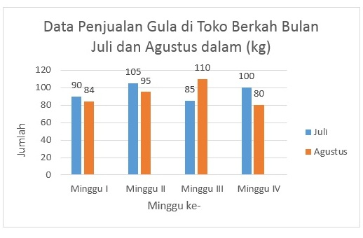 Statistika cara penyajian data sinau matematika data diatas dapat disajikan dalam diagram batang sebagai berikut ccuart Gallery