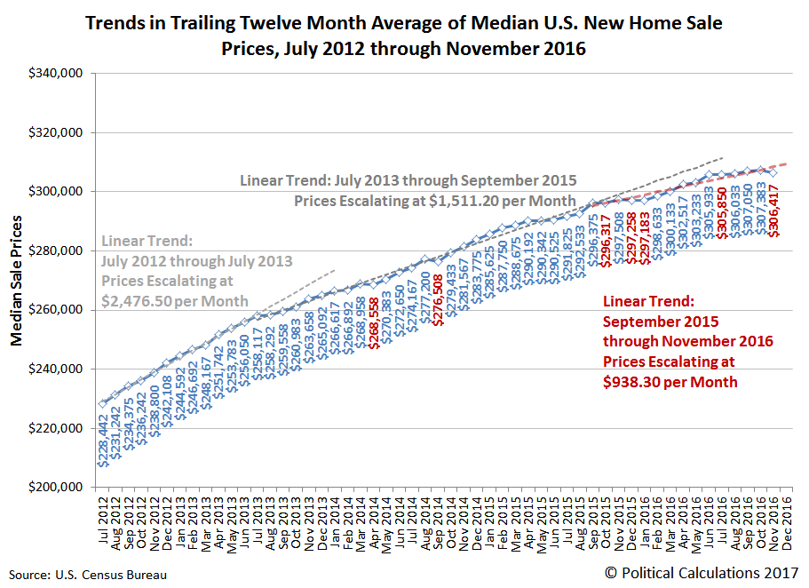 Trends in Trailing Twelve Month Average of Median U.S. New Home Sale Prices, July 2012 through November 2016