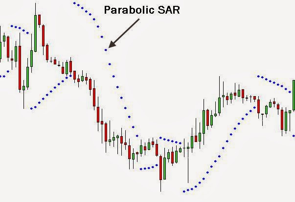 Indikator parabolic sar forex