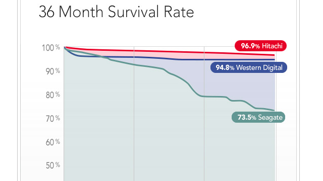 36 month survival rate