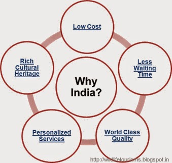 Why to visit India?