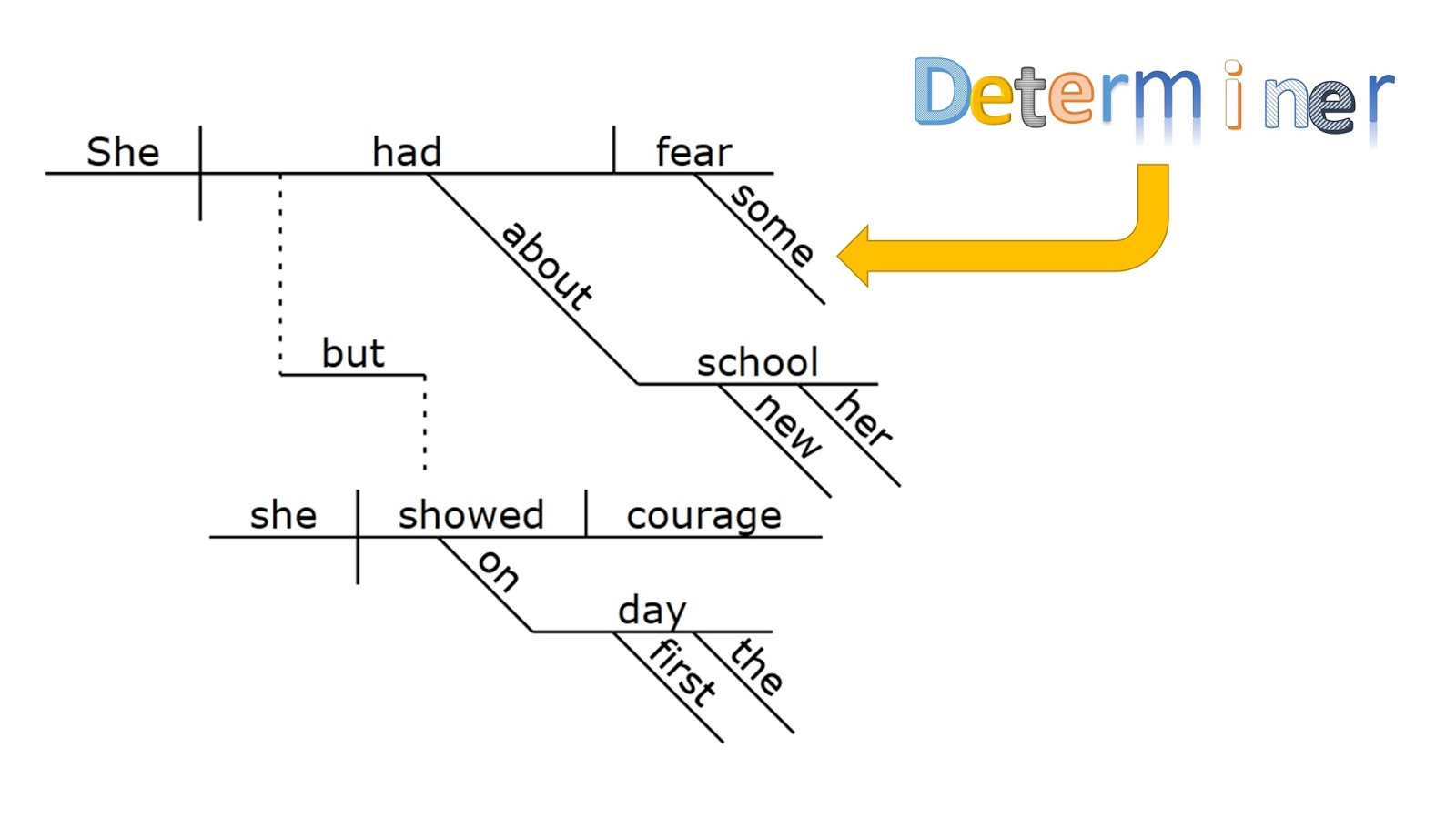 Gypsy Daughter Essays  Sentence Diagramming