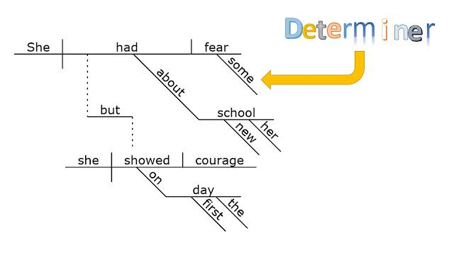 Gypsy Daughter Essays Sentence Diagramming Diagramming Determiners
