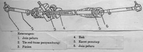 6. Model rack and pinion