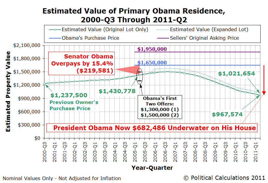 Estimated Value of Primary Obama Residence, 2000-Q3 through 2011-Q2