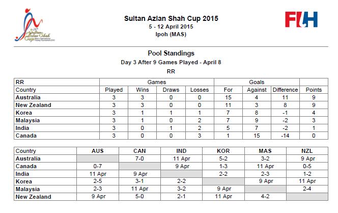 carta kedudukan pasukan Hoki Piala Sultan Azlan Shah 2015