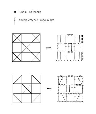 How to read Filet Crochet diagrams - Come leggere gli schemi Filet