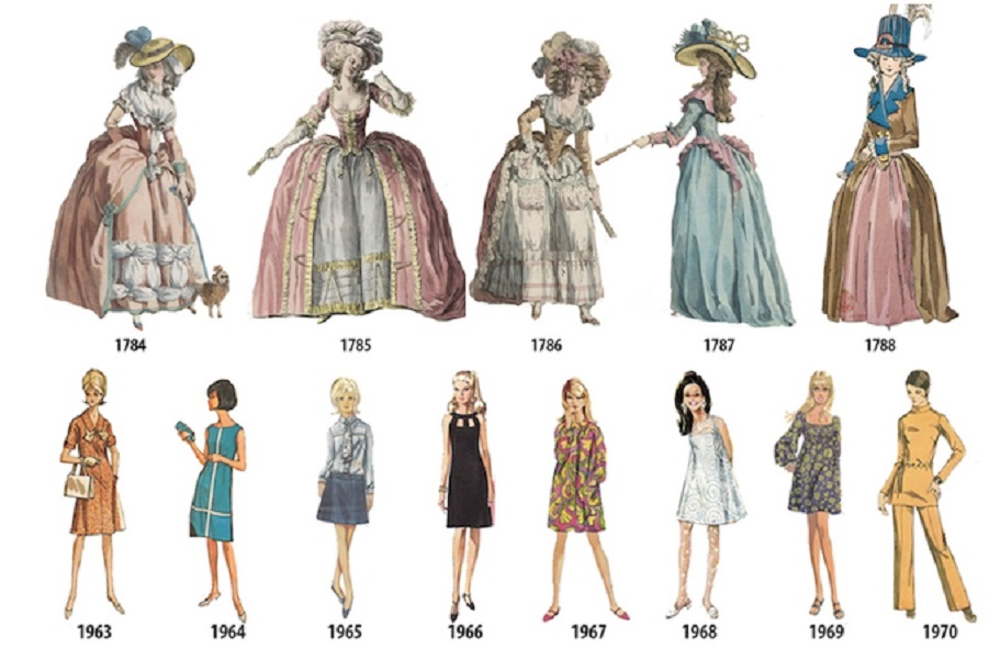 Ma pravda a moi volution de la mode f minine entre 1784 et 1970 - Evolution de la mode ...