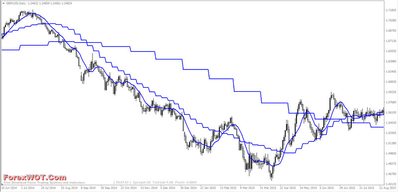 MTF-Moving-Average Forex