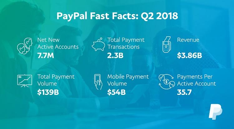 Fakta Menarik PayPal