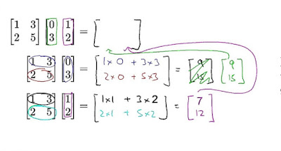 Java Program to Multiply Two Matrices - Matrix Multiplication Example