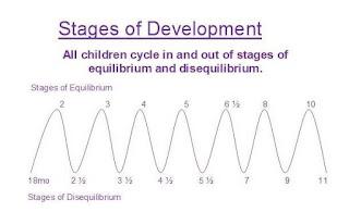 toddler growth spurt timeline