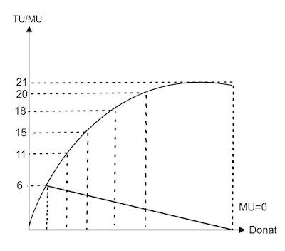 Hukum Gossen I - Ilmu Ekonomi ID