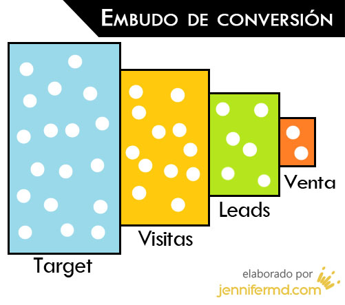 Target > Visitas > Leads > Venta