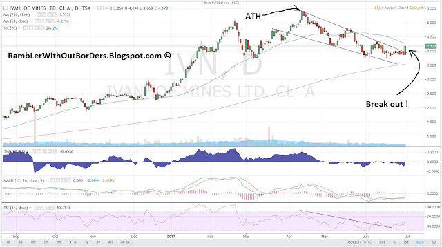 Ivanhoe (IVN) price chart showing ATH and breakout